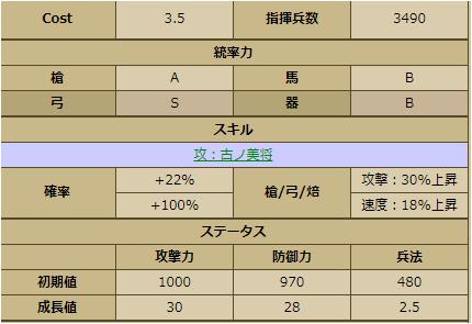 木村重成-2254:戦国ixa ステータス