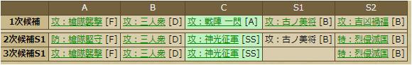 木村重成-2254:戦国ixa スキルテーブル
