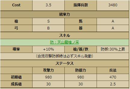 佐野盛綱-2253:戦国ixa 育成