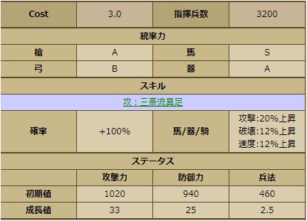 細川忠興-2252 育成