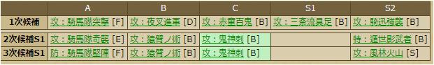 細川忠興-2252 スキルテーブル 合成 素材