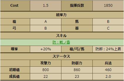 麝香-3390 ステータス