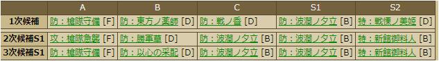 麝香-3390 スキルテーブル