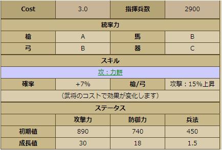 七条兼仲-3393 ステータス