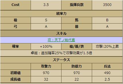 大久保長安-2258 ステータス ※Wikiより