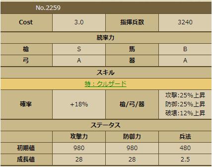 和田惟政-2259 ステータス