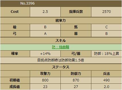 赤尾清綱-3396 ステータス 育成