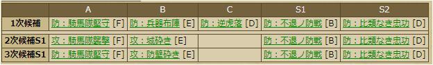 かな姫 スキルテーブル 合成素材