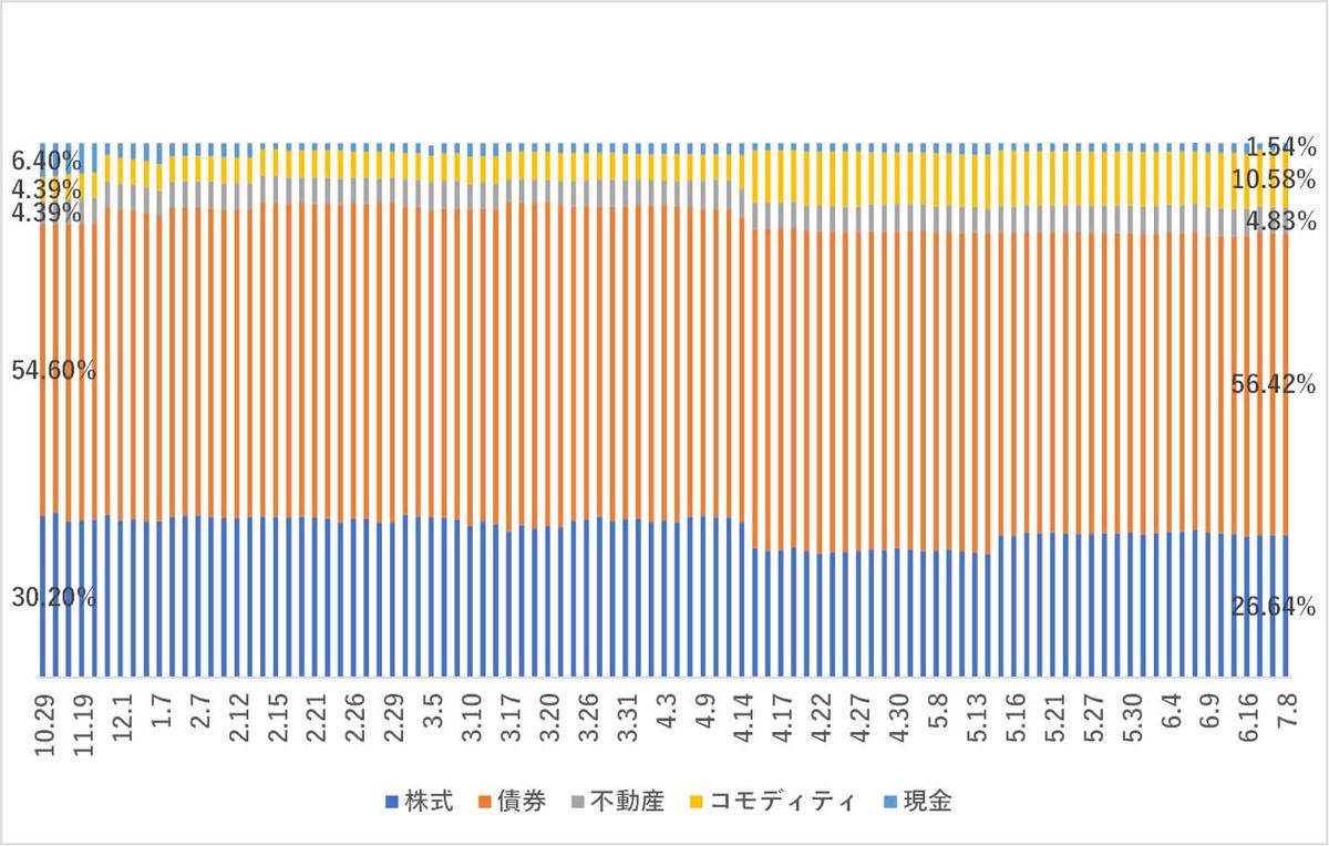 ワンコイン資産比率