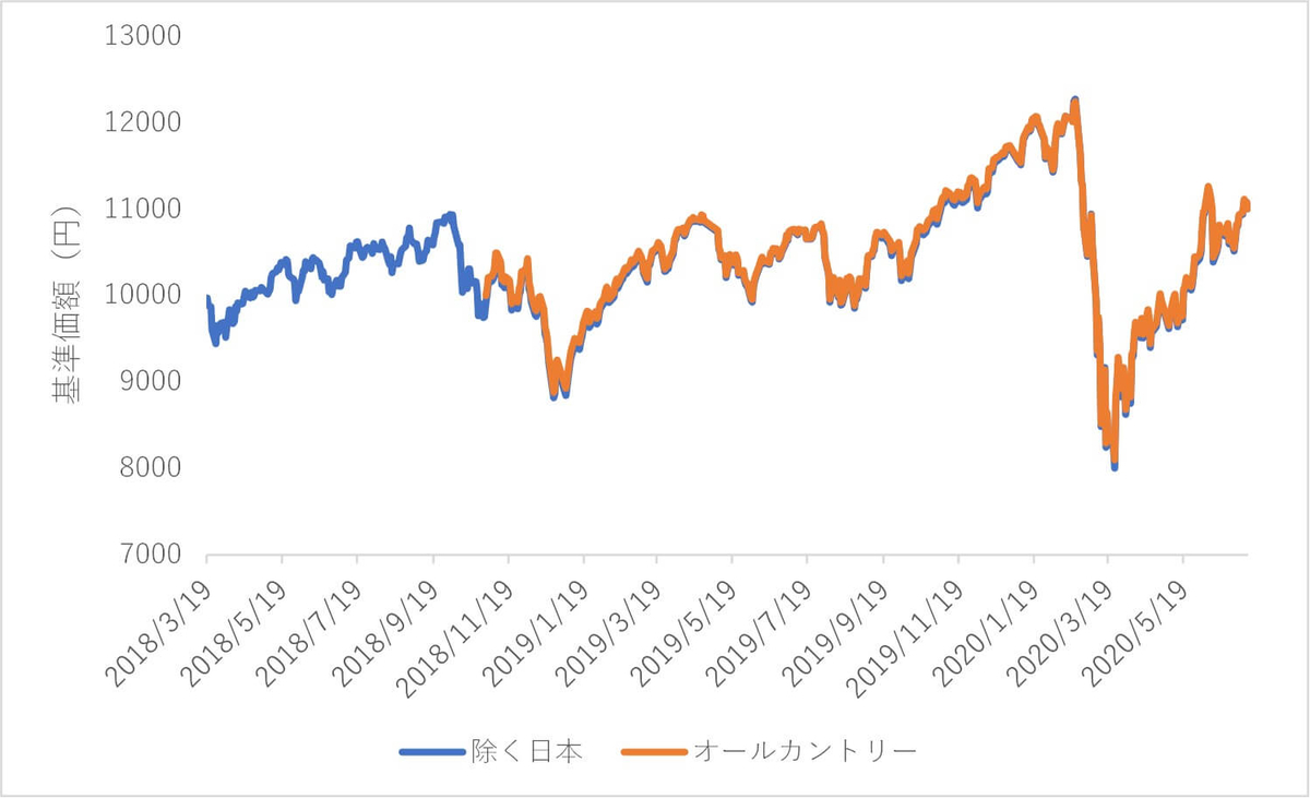 eMAXIS Slim 全世界株式の基準価額の推移
