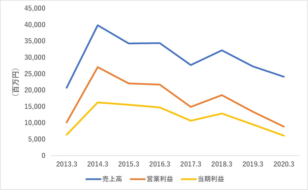 松井証券,売上高,営業利益,当期利益