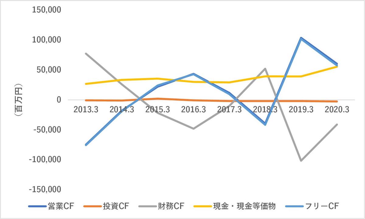 松井証券,キャッシュフロー