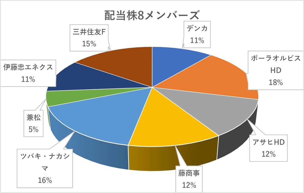 日本株,ポートフォリオ