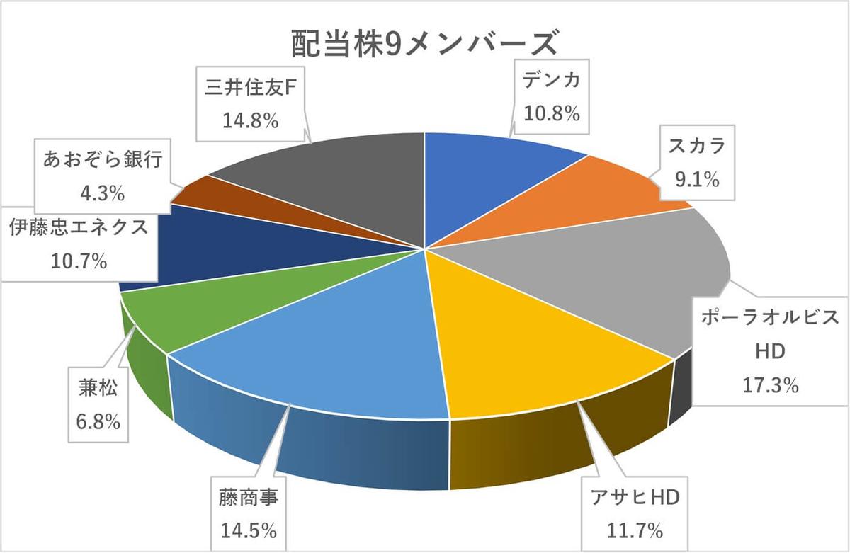 日本株8月度ポートフォリオ