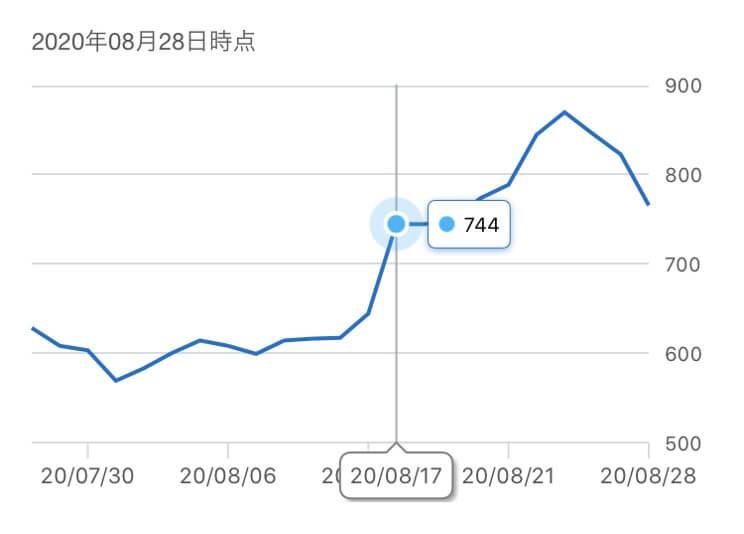 スカラ株価推移