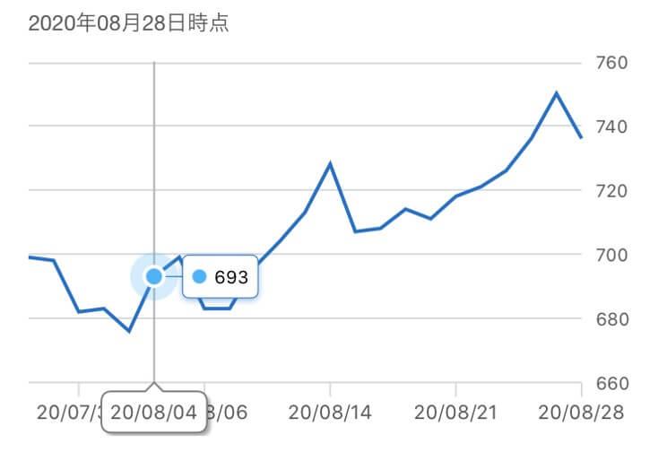 藤商事,株価推移