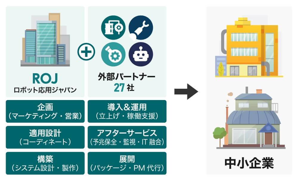 ロボット応用ジャパンのビジネスモデル