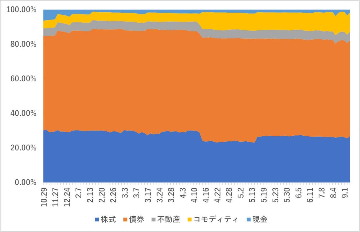 LINEワンコイン投資,資産比率