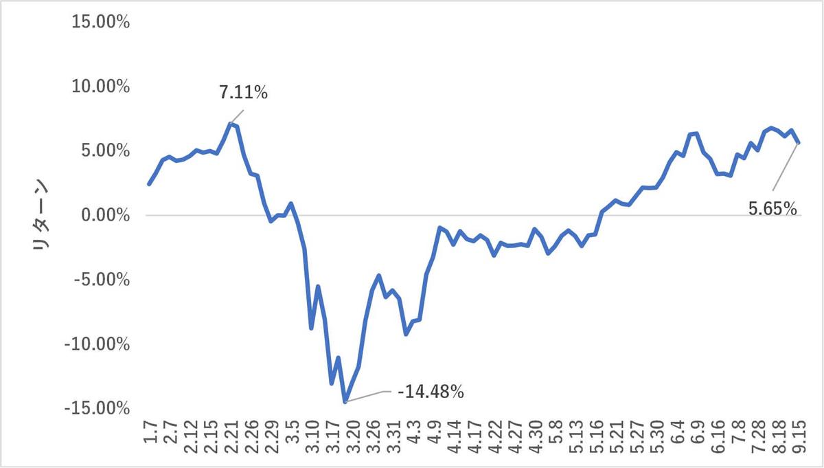 LINEワンコイン投資,リターン