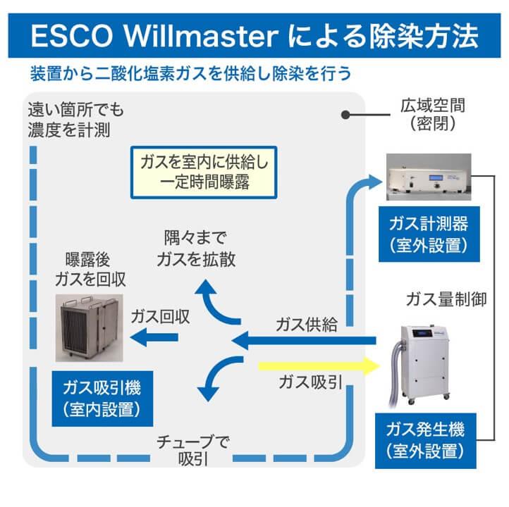 ESCO Willmaster