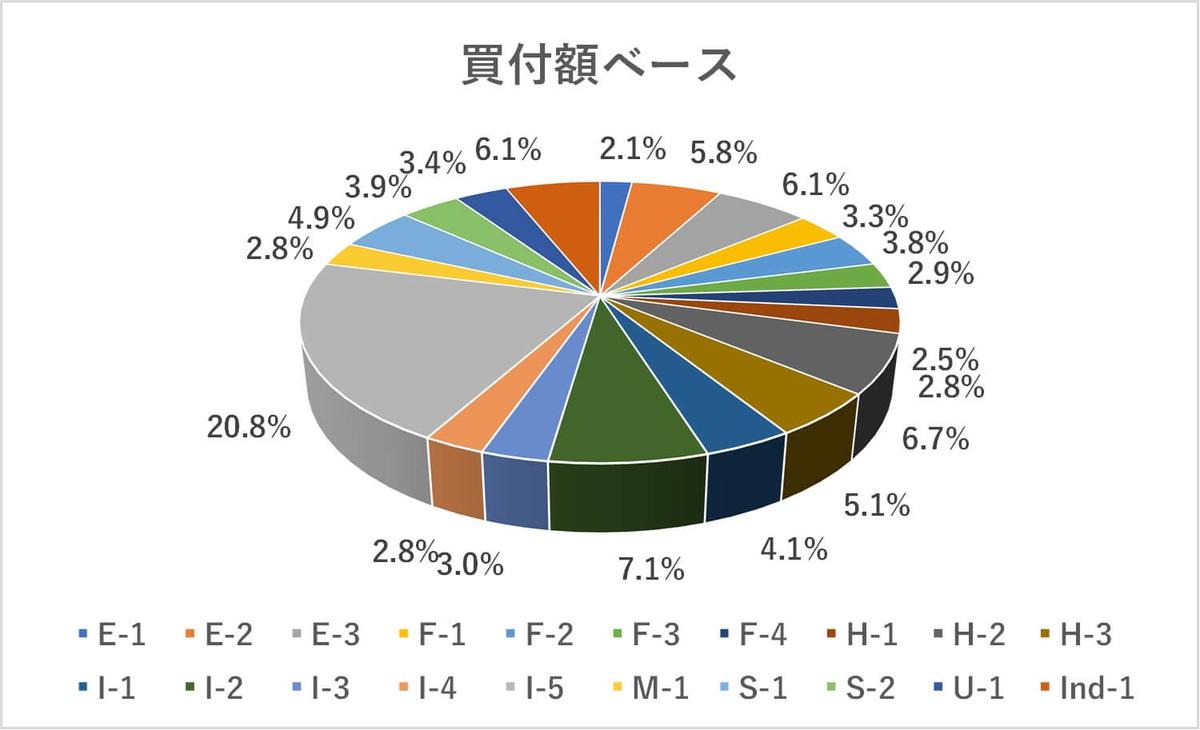 米国株ポートフォリオ,評価額ベース