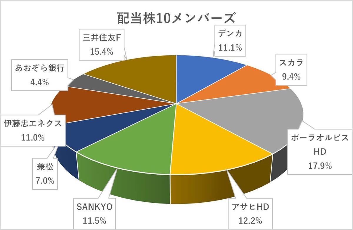 日本株,配当株ポートフォリオ