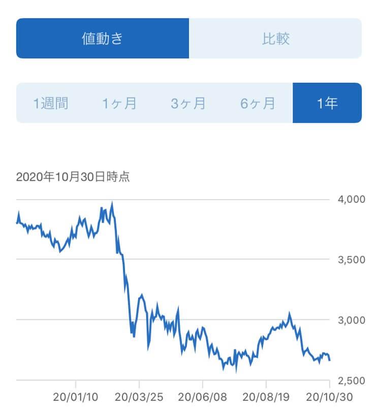 SANKYO,株価推移