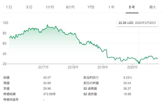クラフトハインツ,株価推移