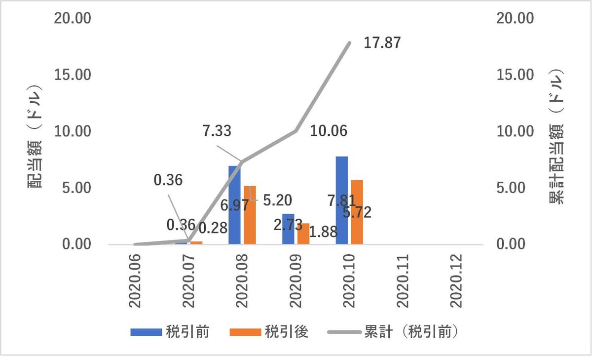 米国株,配当金,2020年10月度