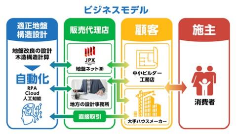 適正構造構造設計,ビジネスモデル
