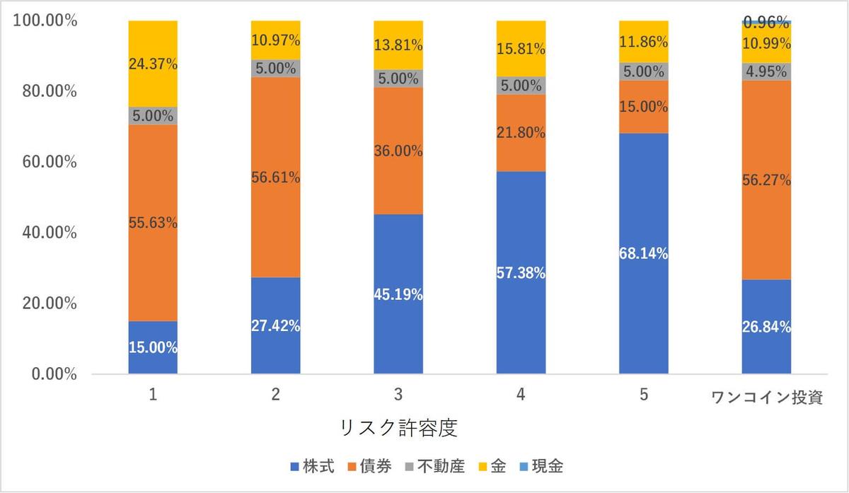 ワンコイン投資,おまかせ投資,ポートフォリオ比較