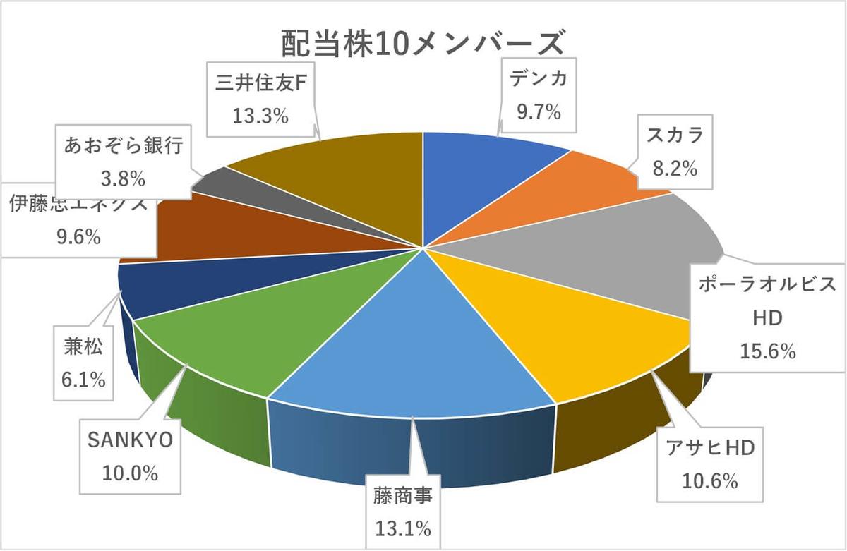 日本株10月度ポートフォリオ