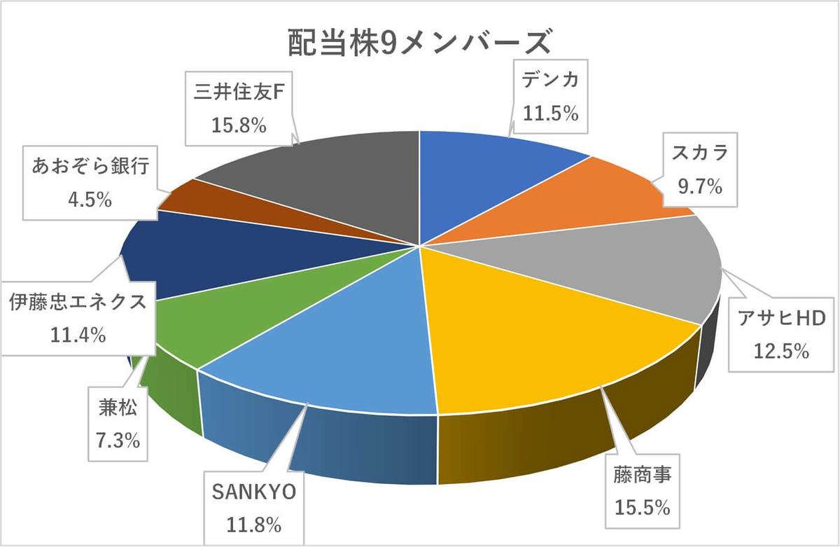 日本株11月度ポートフォリオ