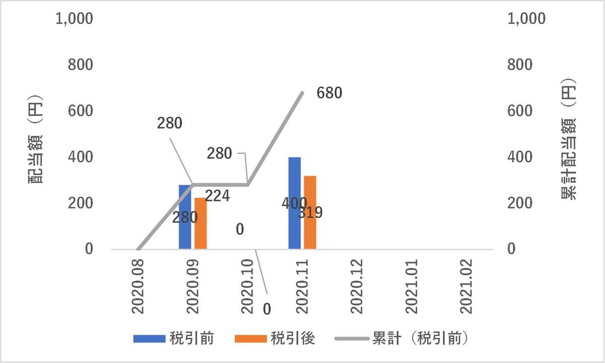 日本株,11月度配当金