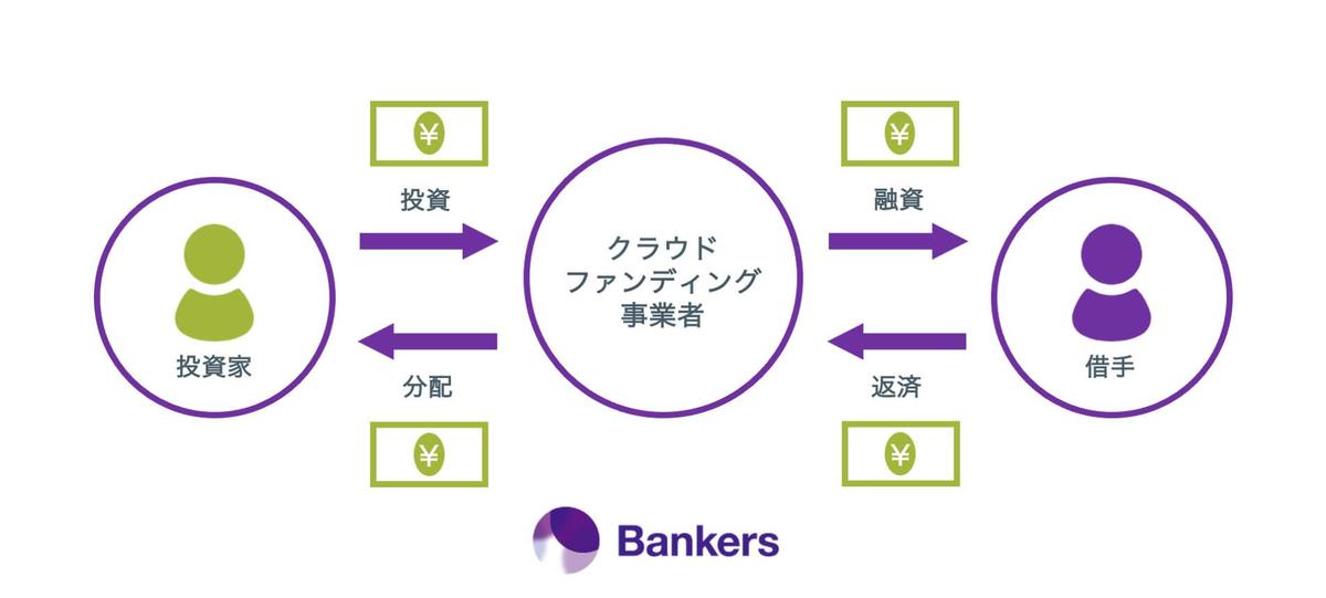 バンカーズ,投資の流れ