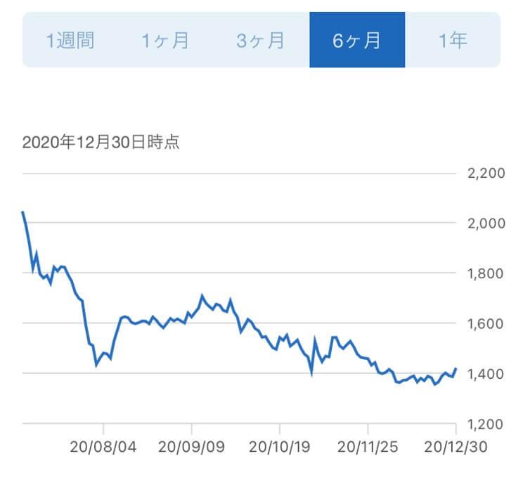 J-POWER,株価推移