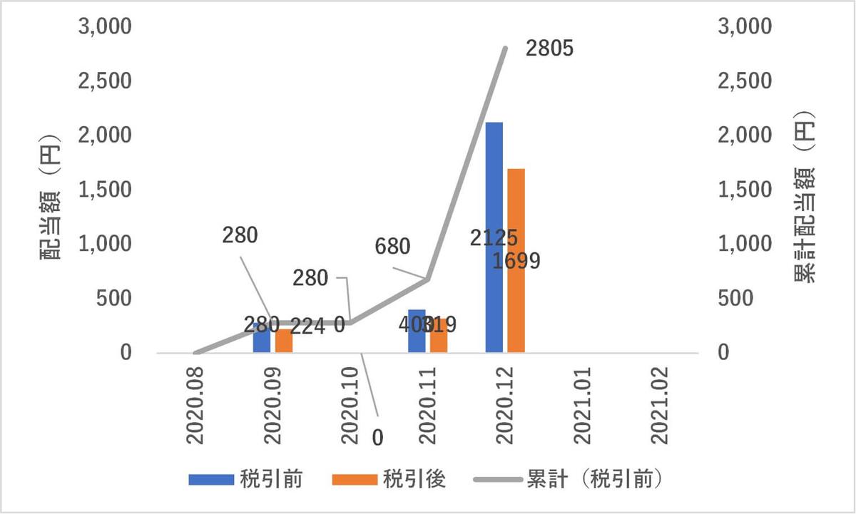 日本株,12月度配当金
