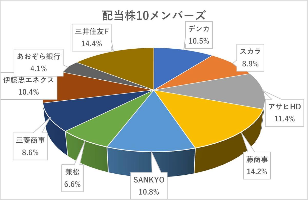 日本株,2021年1月度ポートフォリオ