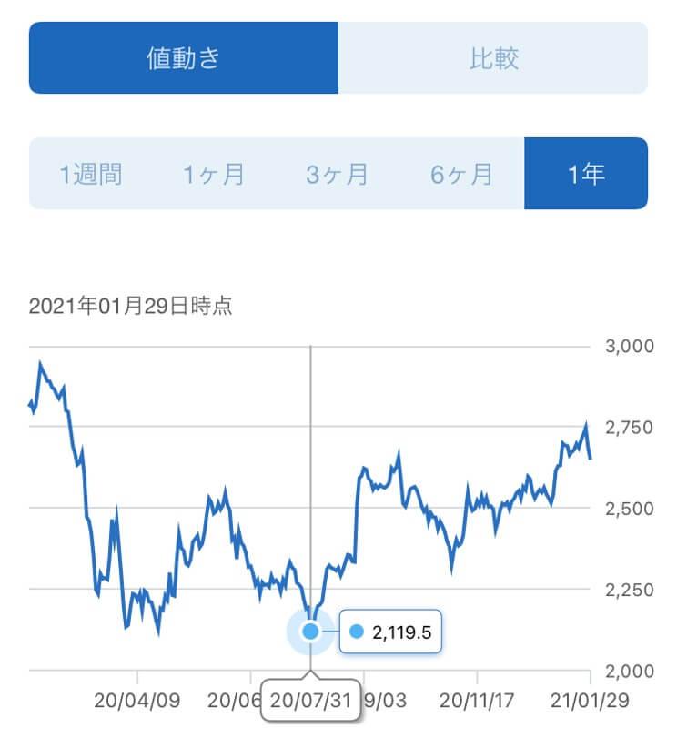 三菱商事,株価推移