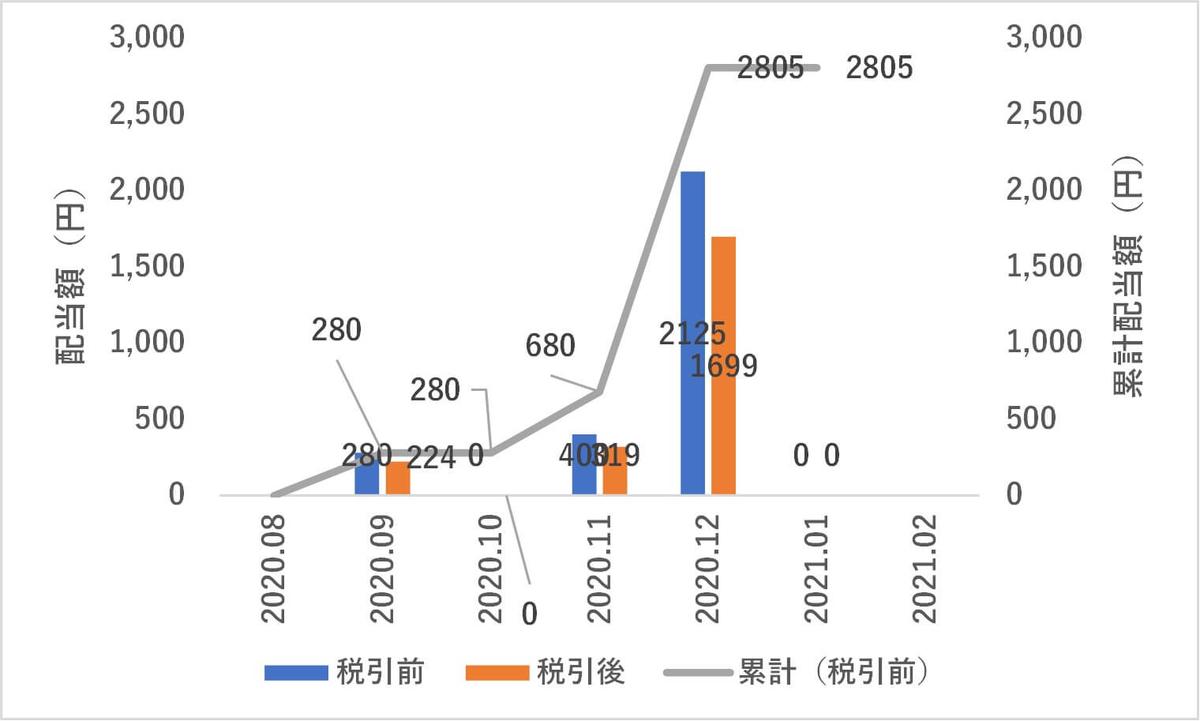 日本株,1月度配当金