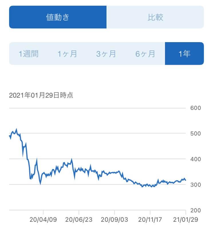 タカラレーベン,株価推移