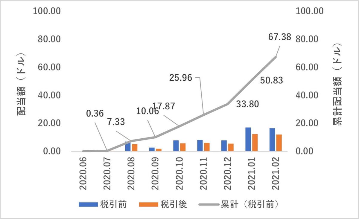米国株,配当金,2021年2月度