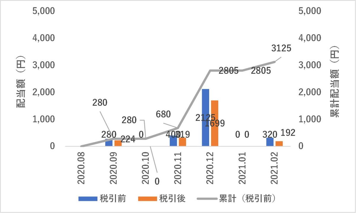 日本株,2月度配当金