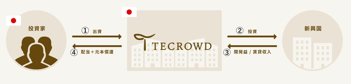TECROWD,投資の流れ