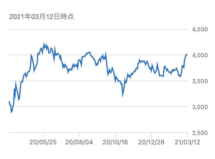武田薬品工業,株価