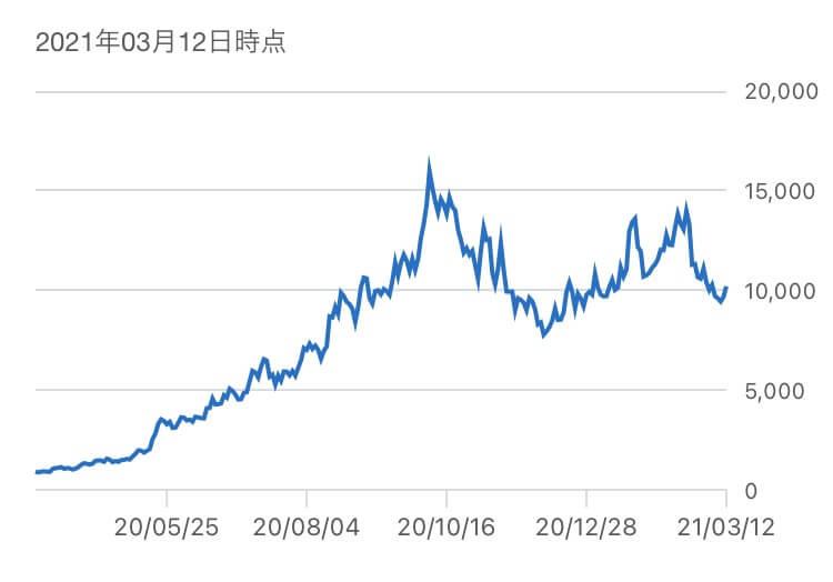 BASE,株価