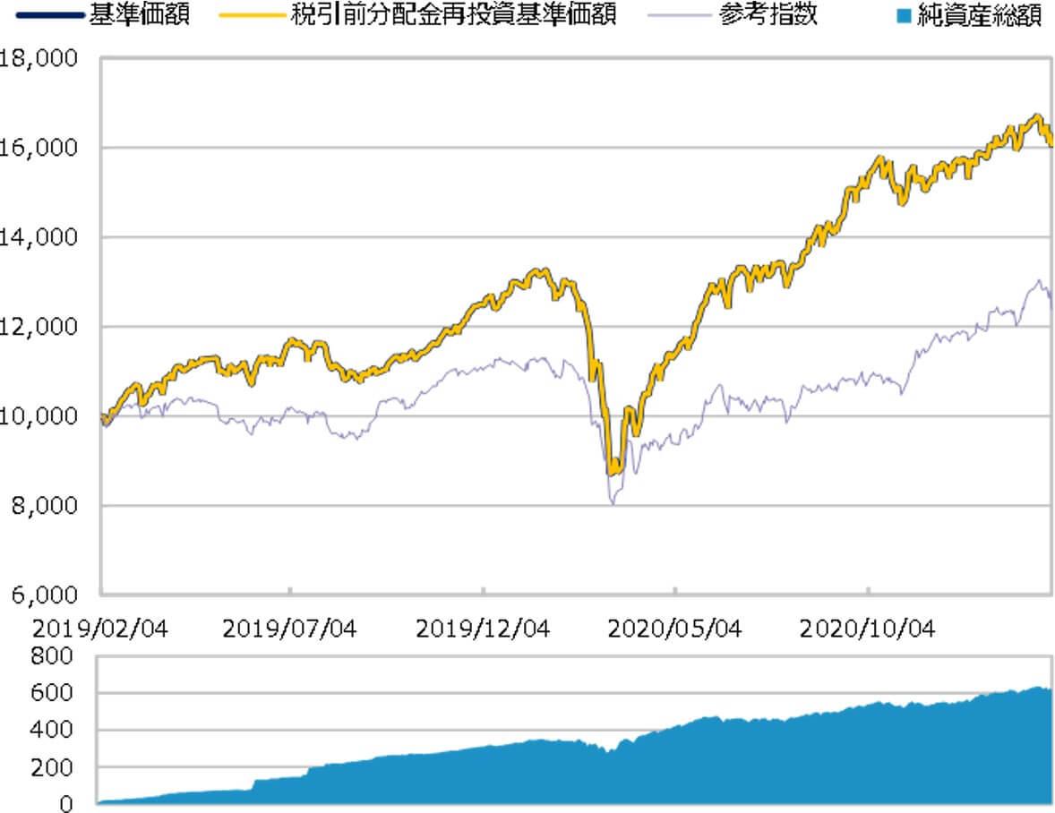 アクティブ元年・日本株ファンド,チャート