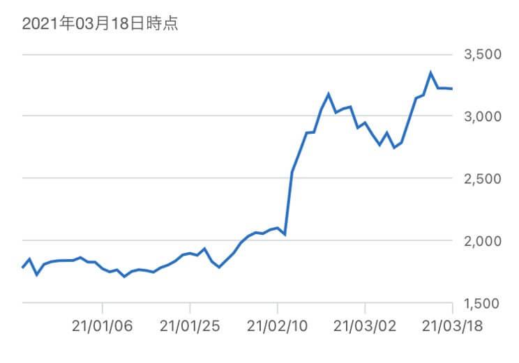 スノーピーク,株価推移