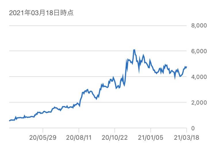 ケアネット,株価推移