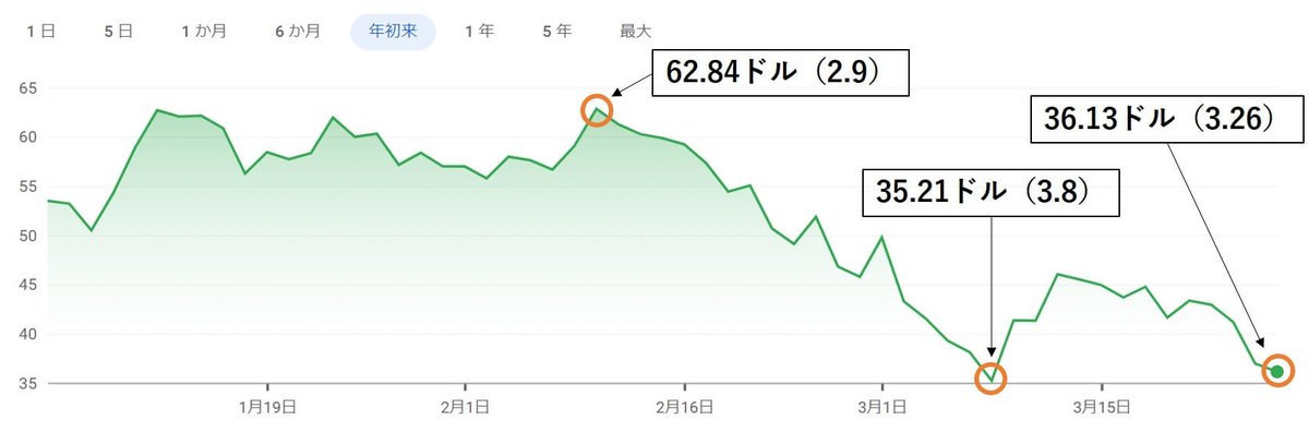 NIO,株価推移